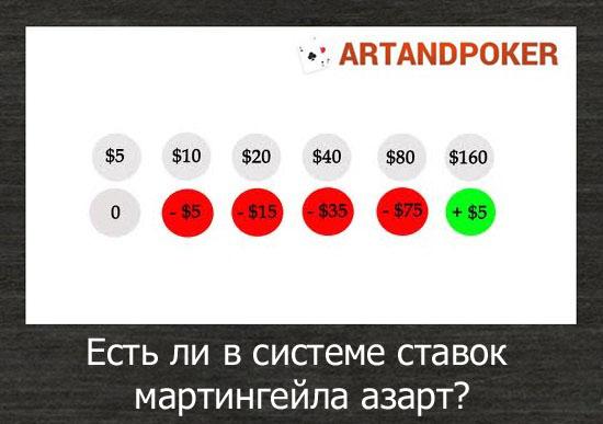 Есть ли в системе ставок мартингейла азарт?