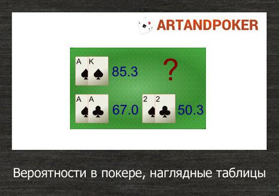 Вероятности в покере, наглядные таблицы
