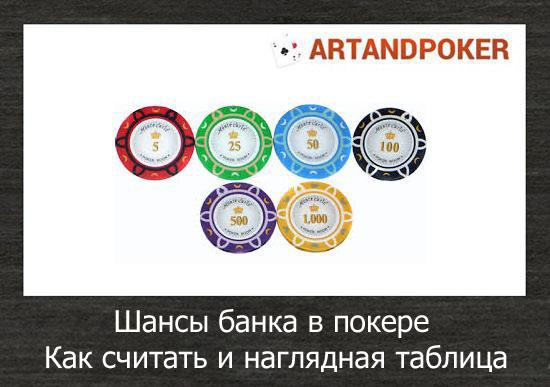 Шансы банка в покере, как считать и наглядная таблица