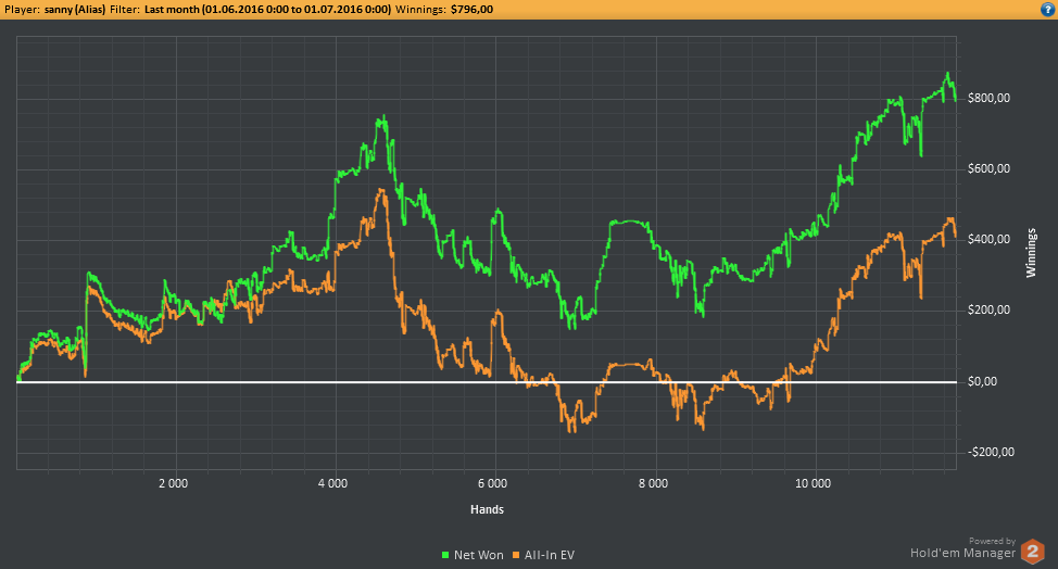 общий график других румов покер