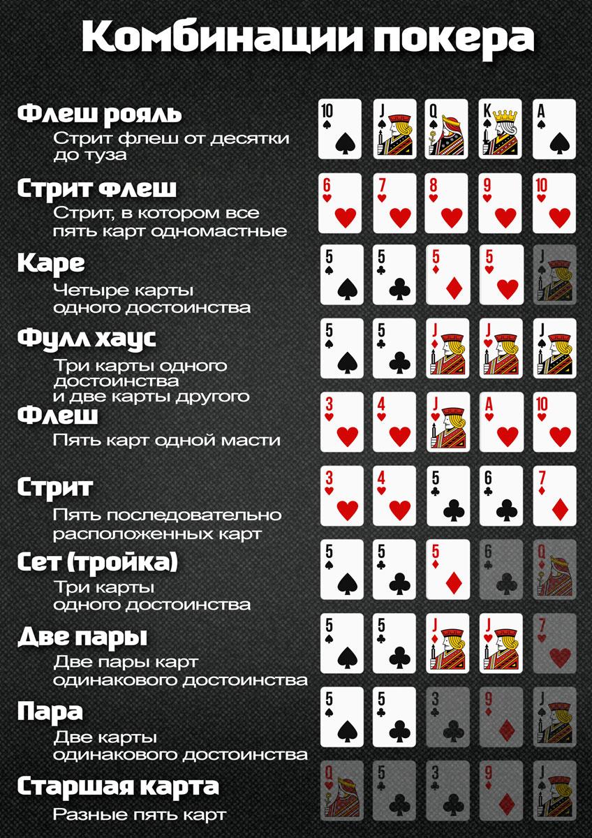 покер правила и комбинации